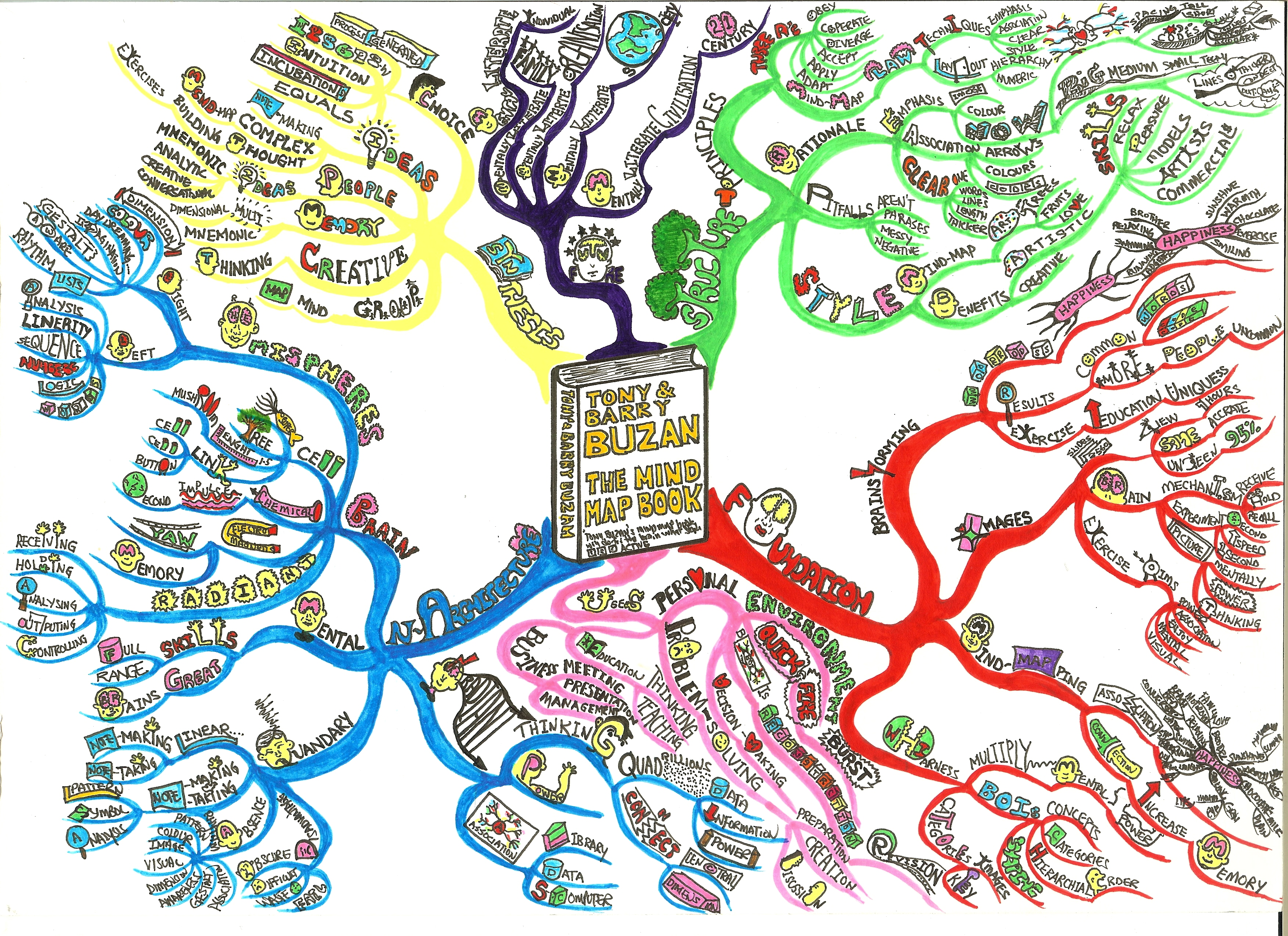 Tony buzan the mind map book